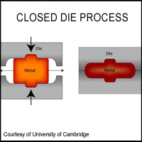 Closed Die Forgings Process Graphic